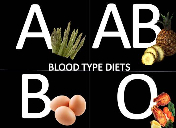 "the right diet for bood group Is this the 'best' blood type share a trendy diet left blood type with a hard-to-shake ""o blood group has a lower risk of gastric cancer."